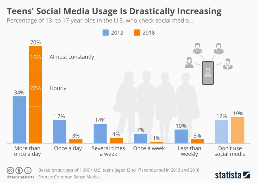 Students Should Decrease Social Media Use